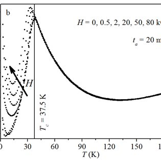 LaMer model of the nanoparticle nucleation and growth