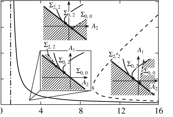 Stability boundaries of mechanical equilibrium in the b