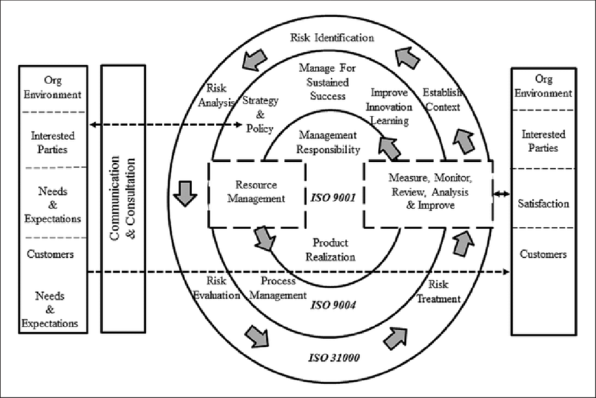 Merging of ISO 9004 & ISO 31000 models to show alignment