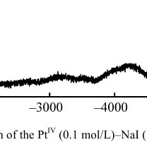 Effect of temperature on oxygen solubility in water under
