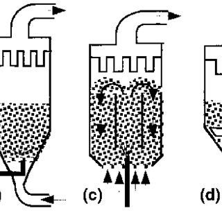Different types of batch fluid beds: (a) top spray; (b