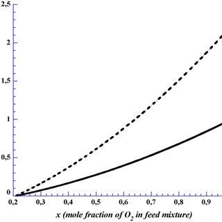 A hybrid carbon capture process combining an oxygen