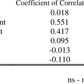 (PDF) Mathematics Proficiency, Attitude, and Performance
