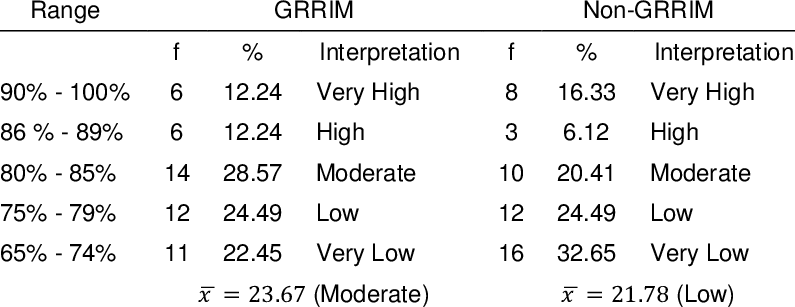 Mathematics performance of students exposed to GRRIM and
