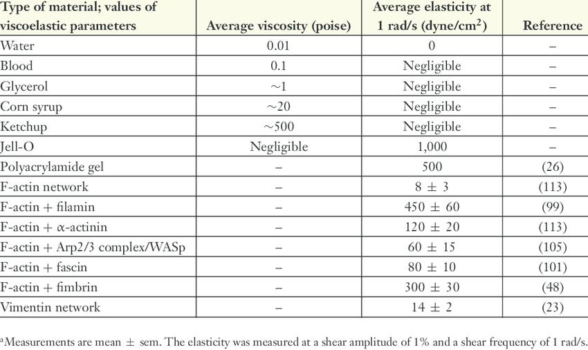 Table Of Liquid Viscosities   Brokeasshome.com