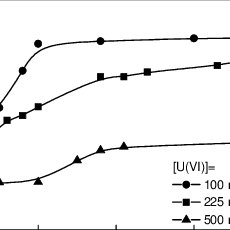 (PDF) Uranium Removal from Aqueous Solution by Zeolite