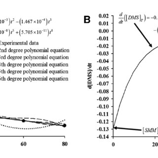 (PDF) Derivation and Application of a Simultaneous