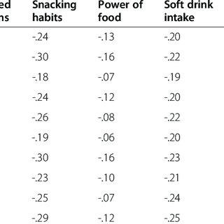 (PDF) Assessing self-regulation strategies: Development