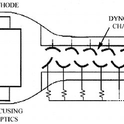 Structure of a PMT. The PMT consists of a photocathode to