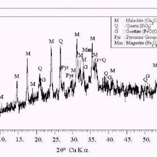 (PDF) Ammonia / ammonium carbonate leaching of malachite