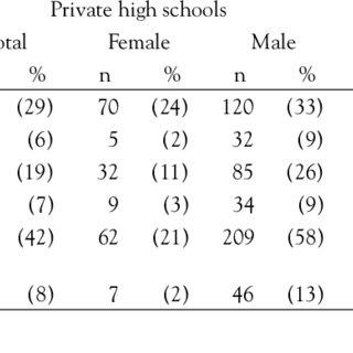 (PDF) Violent behaviour among Turkish high school students