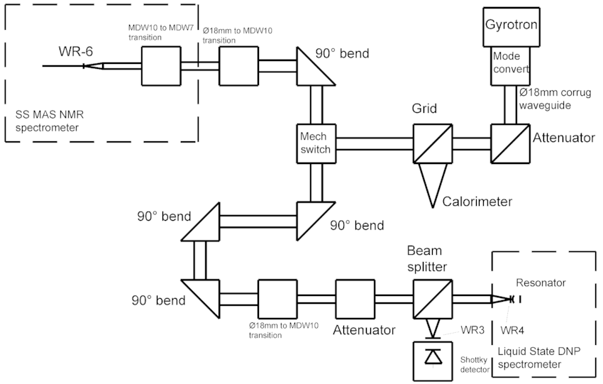 Block-diagram of the DNP setup. The parts in the dashed