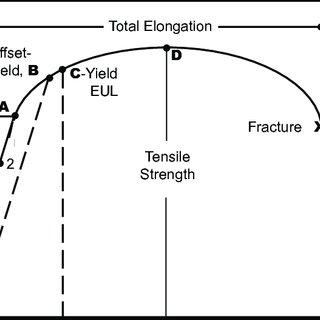 (PDF) ADMET Materials Testing Guide