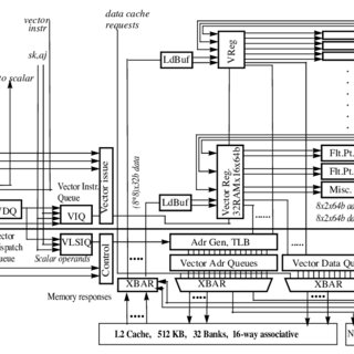 (PDF) The Cray BlackWidow: A highly scalable vector