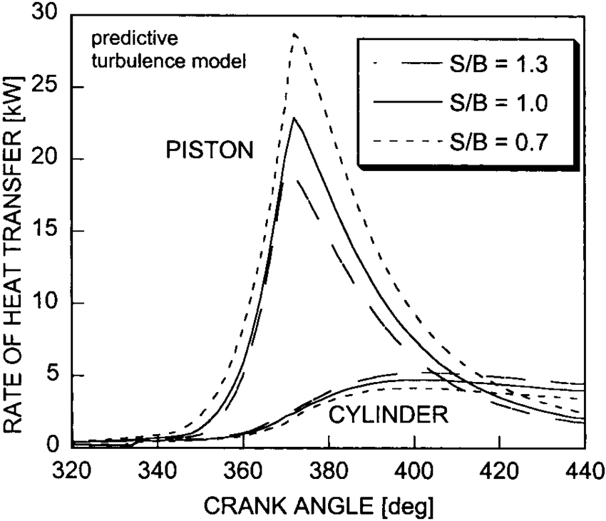 Rates of heat transfer to the piston and to the cylinder