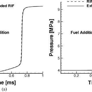 Comparison of hydrogen speed of sound at various
