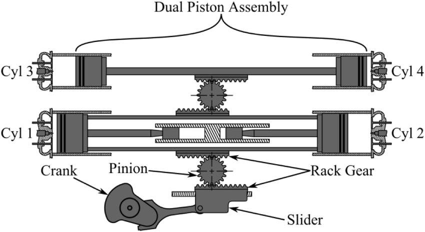 Four-cylinder hydraulic linear engine, utilizing a crank