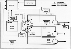 Functional block diagram of the hydraulic drive and