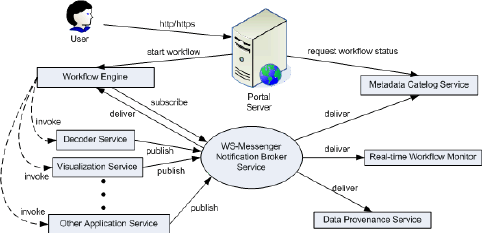 Notification system architecture in the LEAD project