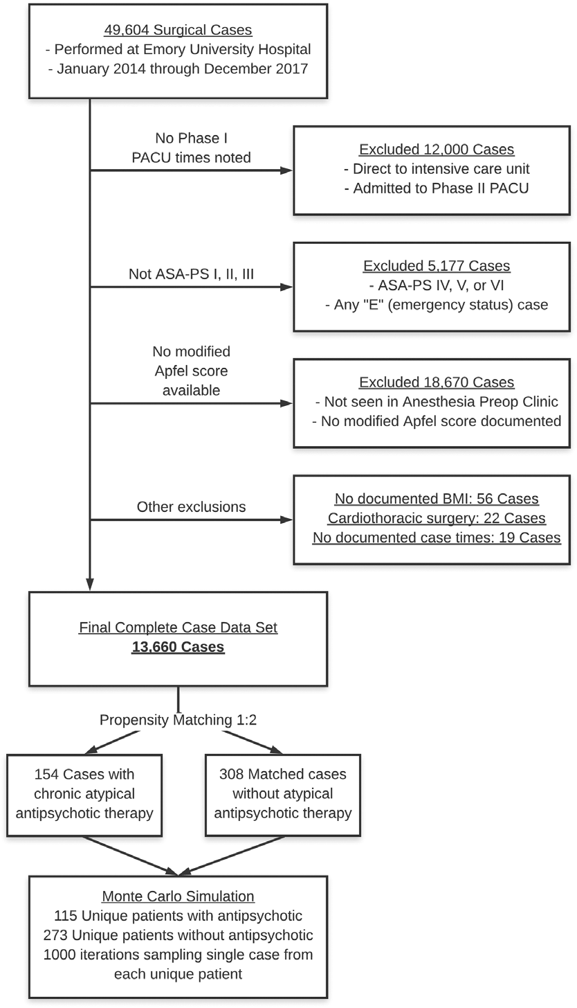 hight resolution of case level flow diagram outlining exclusions and case counts asa ps indicates american