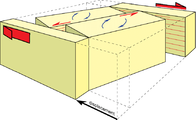 strike slip fault block diagram serial cable wiring besides the major expansion component blocks between faults would also have a small of left lateral shown by