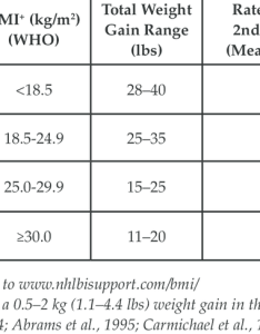 New recommendations for total and rate of weight gain during pregnancy by prepregnancy bmi also rh researchgate