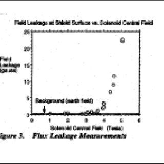 (PDF) Adiabatic Demagnetization Refrigerator Field Mapping