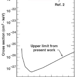 (PDF) Search for x-ray induced decay of the 31-yr isomer