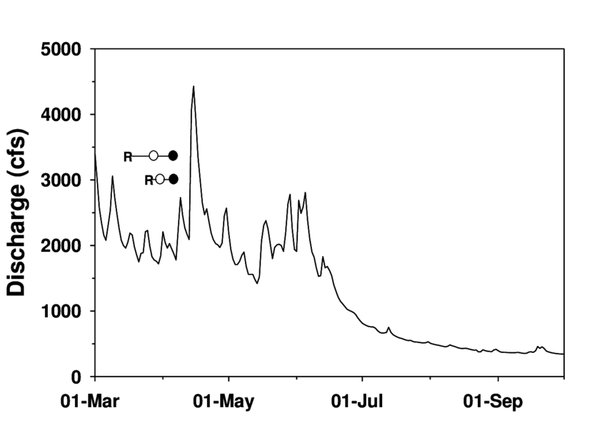 Discharge data from the South Fork of the Toutle River in