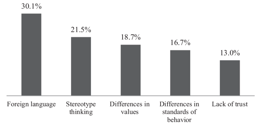 Barriers for effective cross-cultural communication and