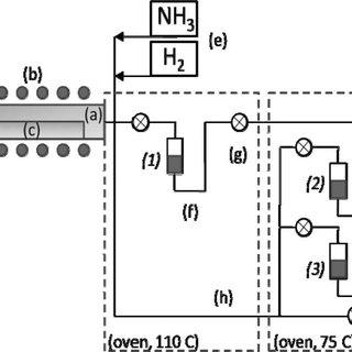 (PDF) Chemical Vapor Deposition of Cobalt Nitride and Its