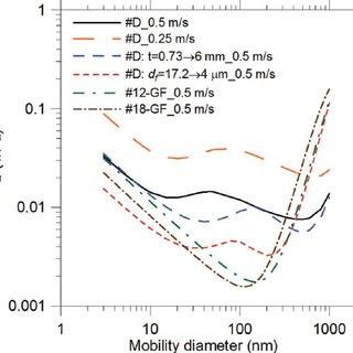 Nanoparticle penetration through five electret filter