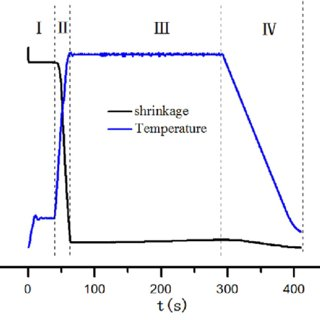 (PDF) Effects of sintering temperature on the