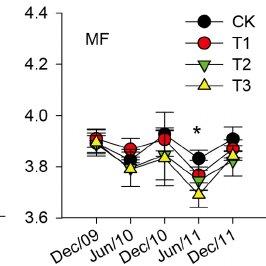 Dynamics of soil pH value under different SAR treatments
