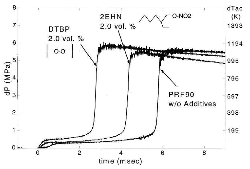 Rapid Compression Machine (RCM) ignition characteristics