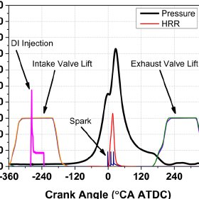 Contours of BTE and load range of E30+15% EGR (left) and