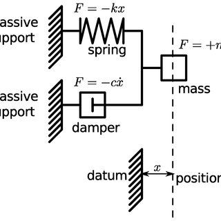 Figure 8. An equivalent electro-mechanical circuit for a D