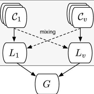 (PDF) Multi-view clustering for mining heterogeneous