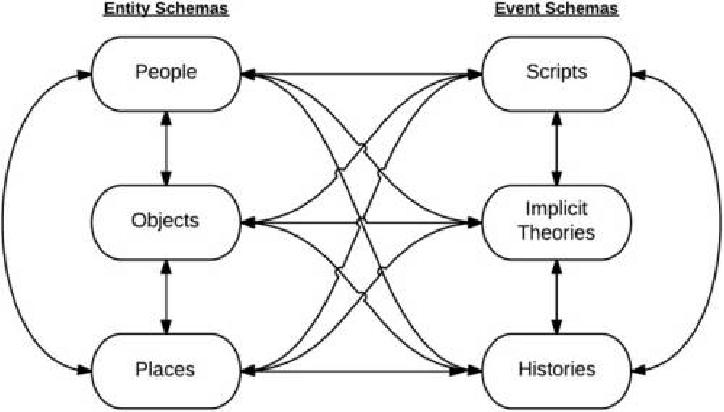 Associative Schematic Network Representing an