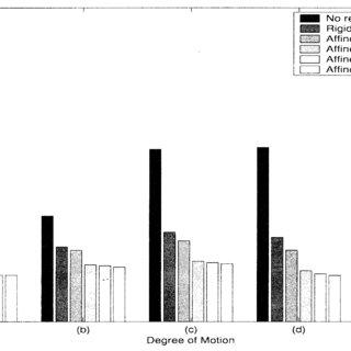 (PDF) Nonrigid Registration Using Free-Form Deformations