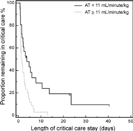 Kaplan-Meier estimates of the length of the critical care