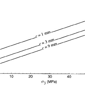 The three parameters determined from laboratory