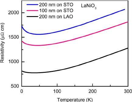 (Color online) DC resistivity of the LNO films over a wide