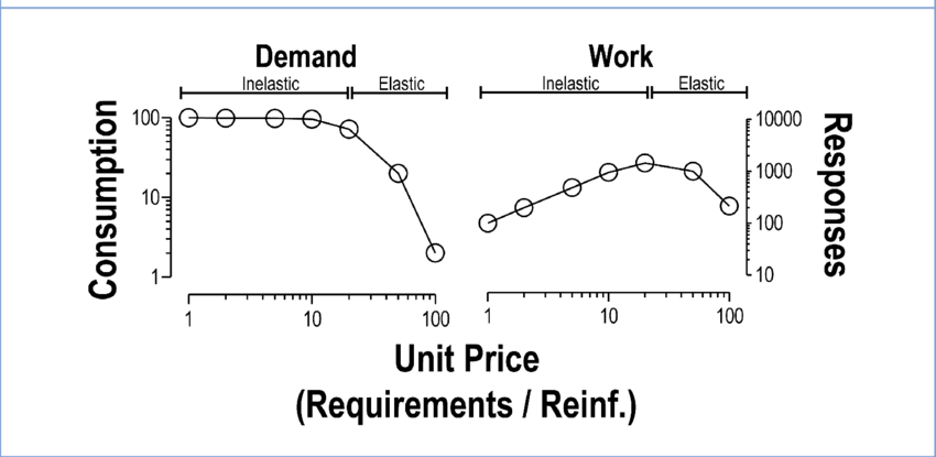 Left panel depicts consumption as a function of price (a
