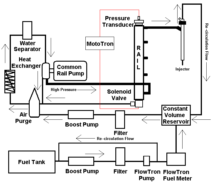 Common Rail Fuel Delivery System adapted from Hanson [48