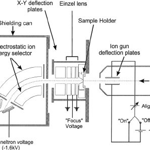 The Einzel lens and sample receptacle assembly. The ion