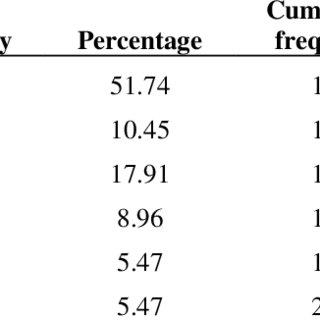 (PDF) Training habits, training surface and injuries among