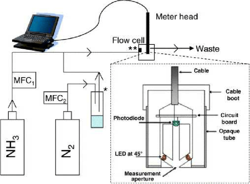 Schematic of the ammonia calibration system, MFC: mass
