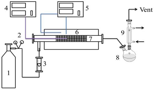 Ansul R 102 Wiring Diagram Scheme 2 Co Pyrolysis Equipment 1 Carrier Gas 2 Valve