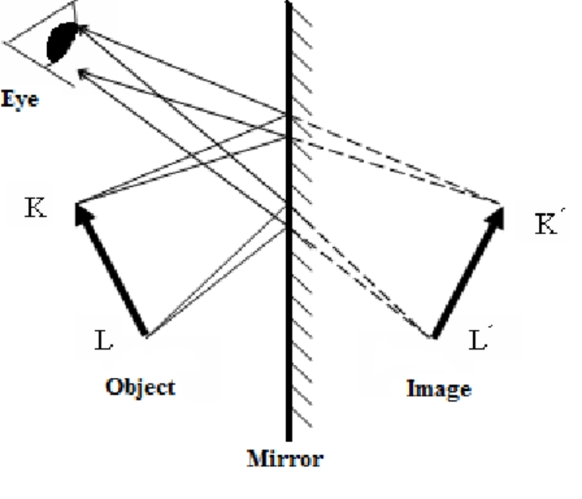 Example of a More Complete Representation of Virtual Image